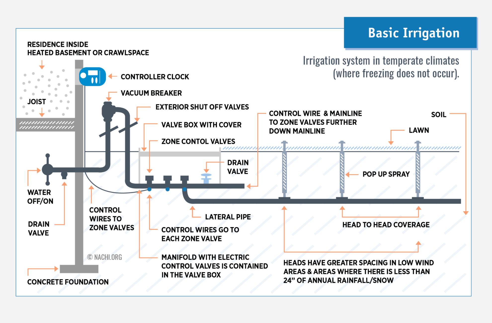 Basic irrigation System