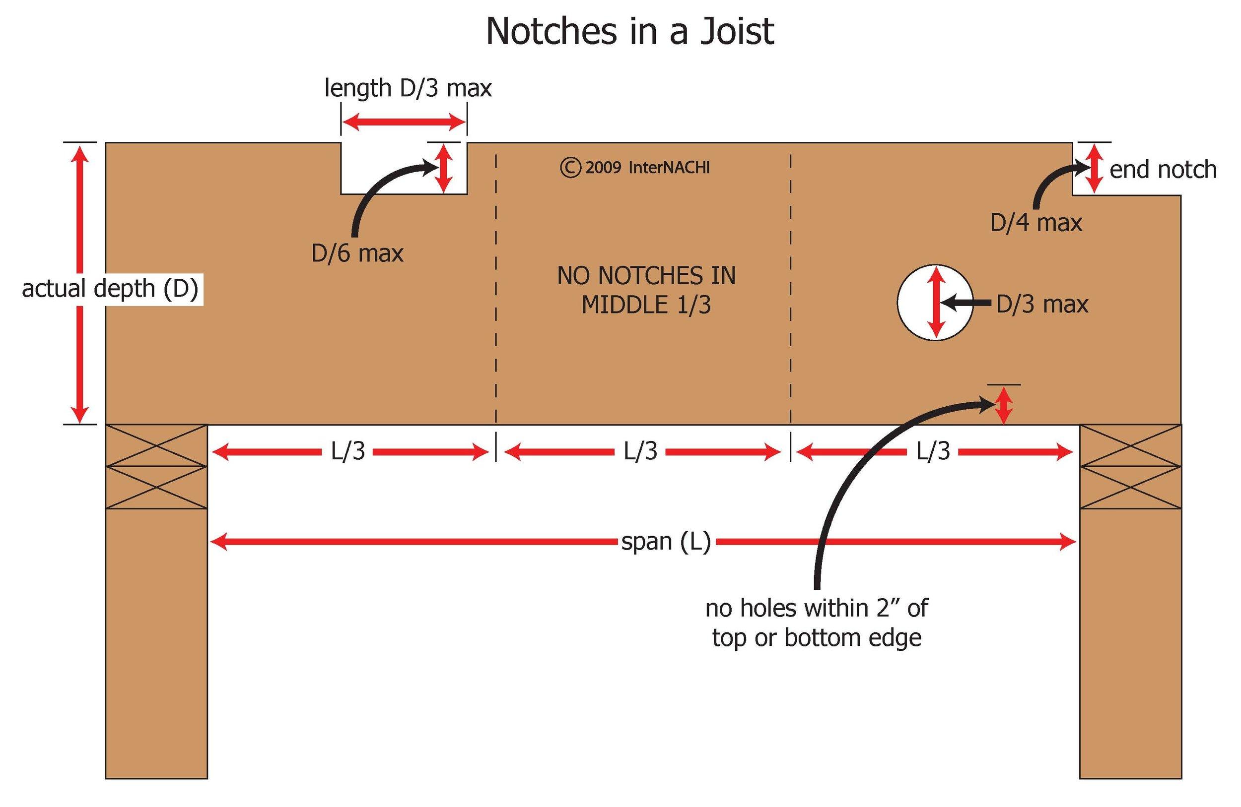 Notches in joist