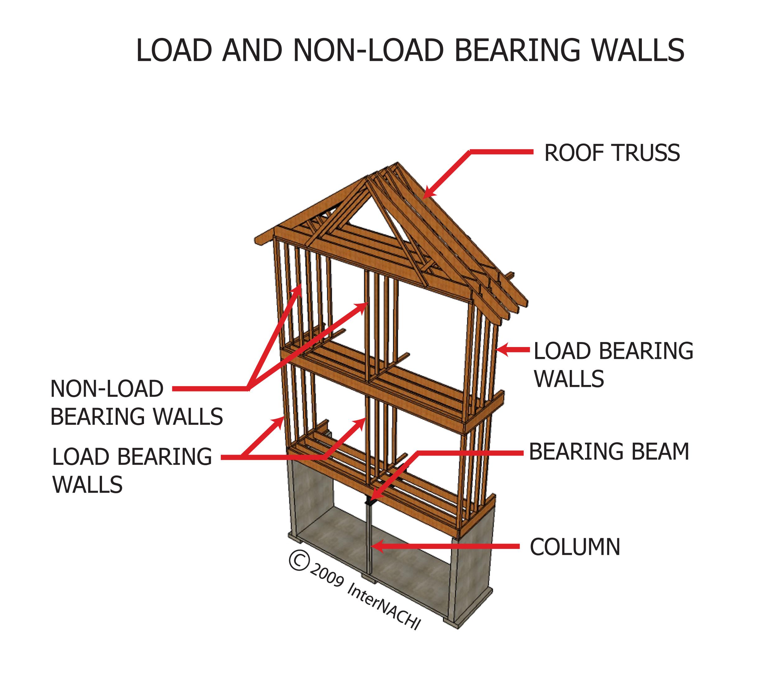 load and non load bearing walls