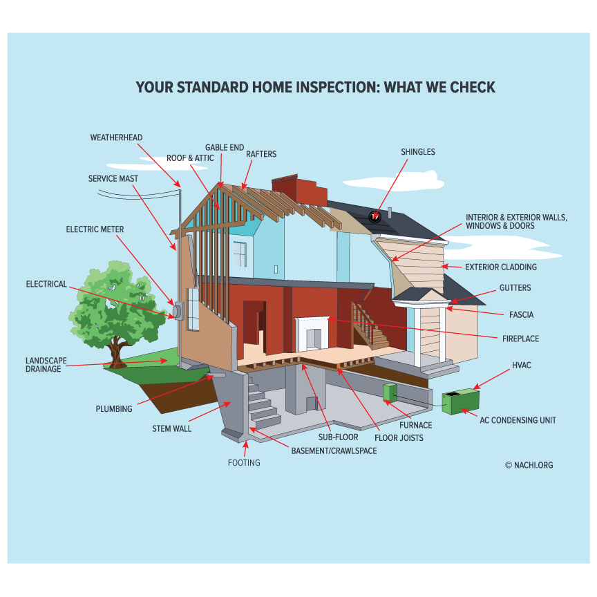 Home Inspection Check Points
