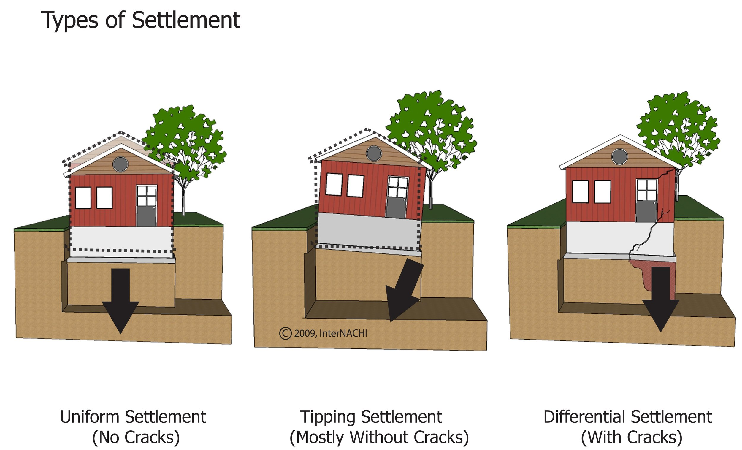 Types of home settlement