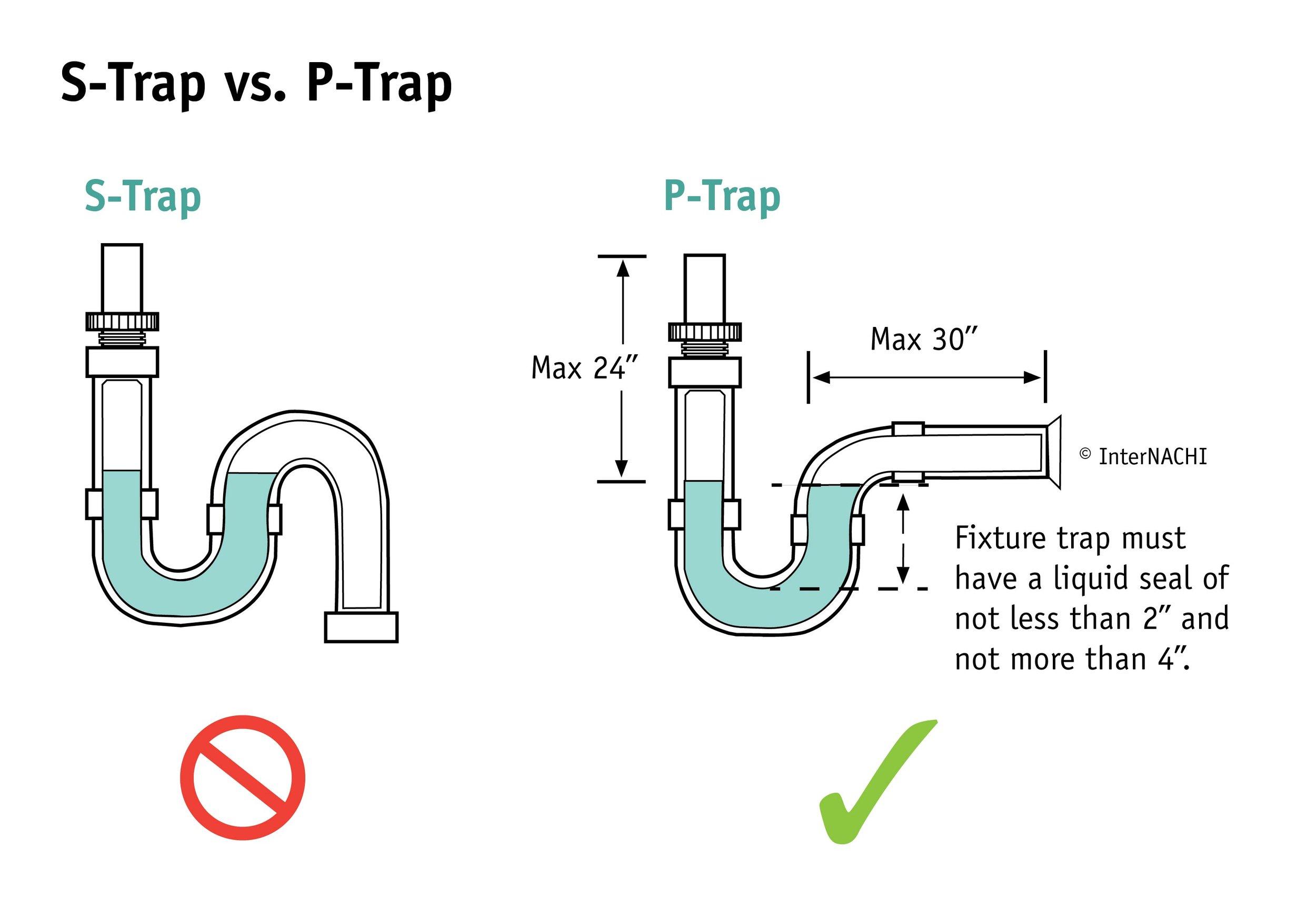 S-trap vs p-trap plumbing