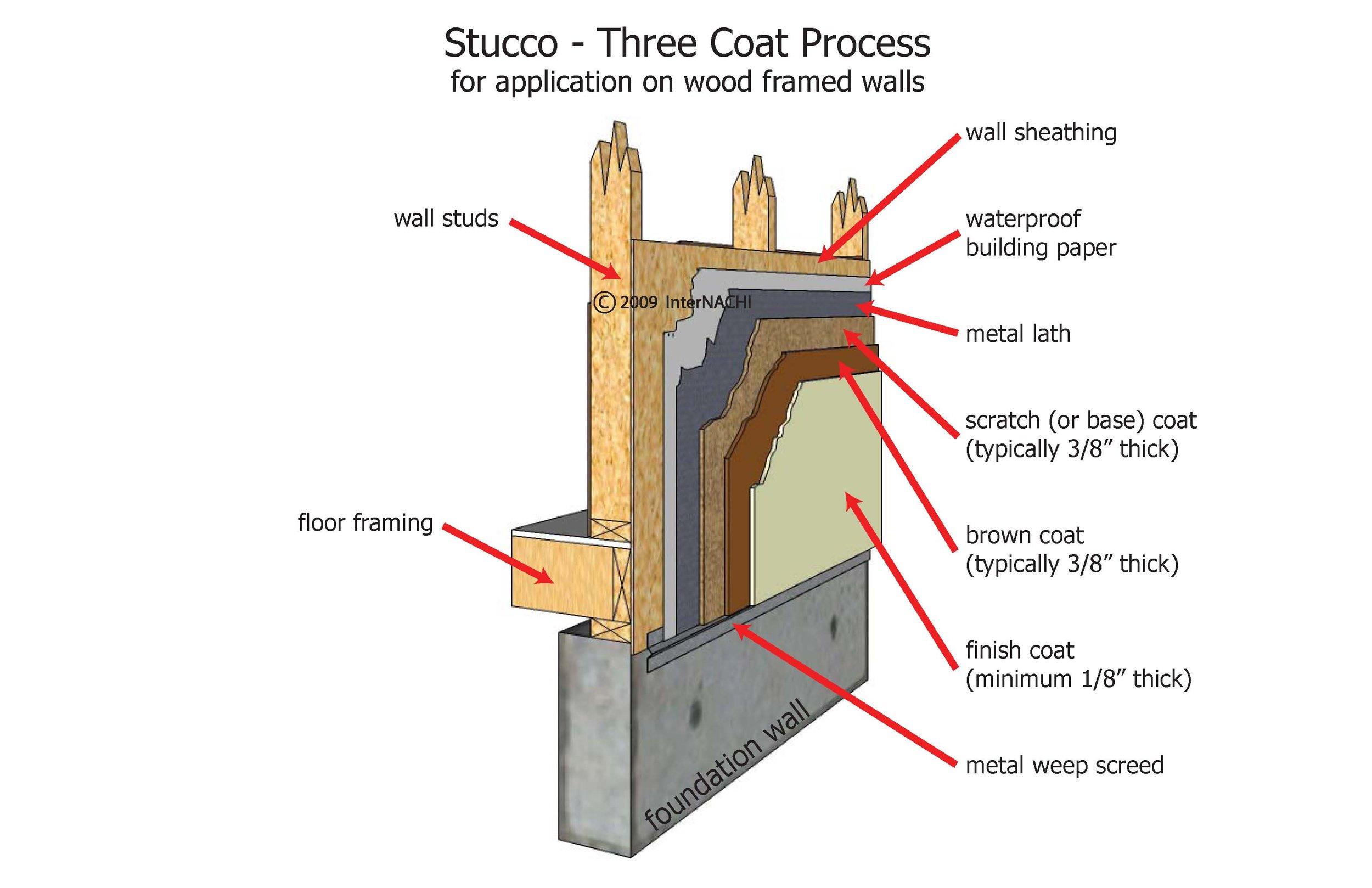 Three coat stucco