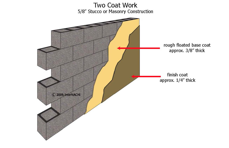 Two Coat Stucco Or Masonry Construction