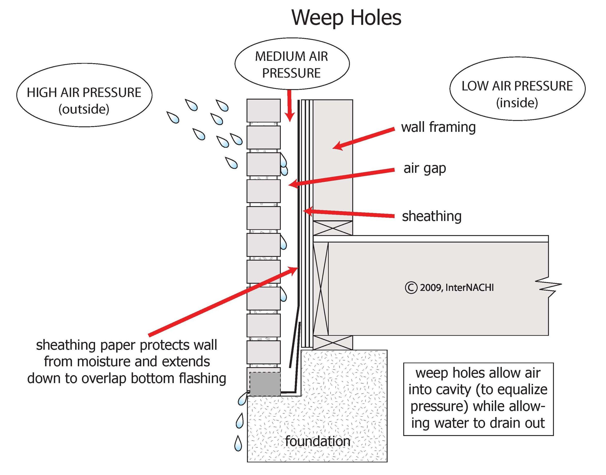 Weep Holes For Brick Veneer