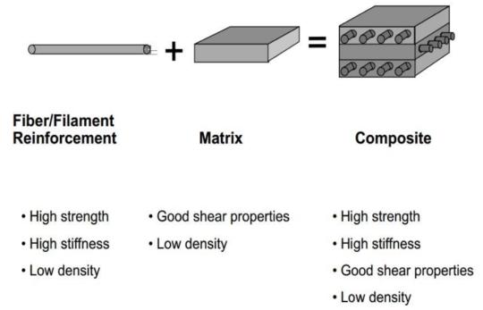 Composite Material Description.png