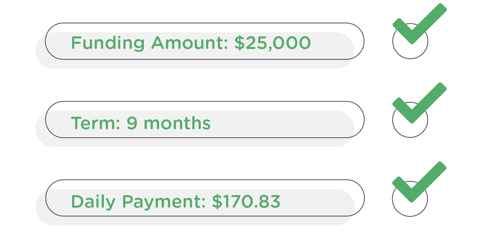*This offer was based on a number of factors including banking balances throughout the month, revenue, time in business and other financial obligations.