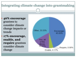 2016 Funders Survey Results on Integrating Climate Adaptation into Grantmaking