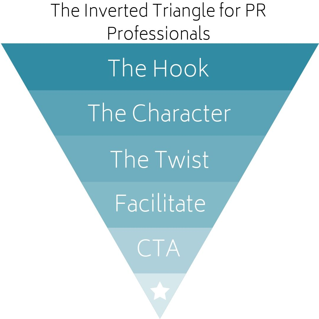 Inverted Triangle for Public Relations.jpg