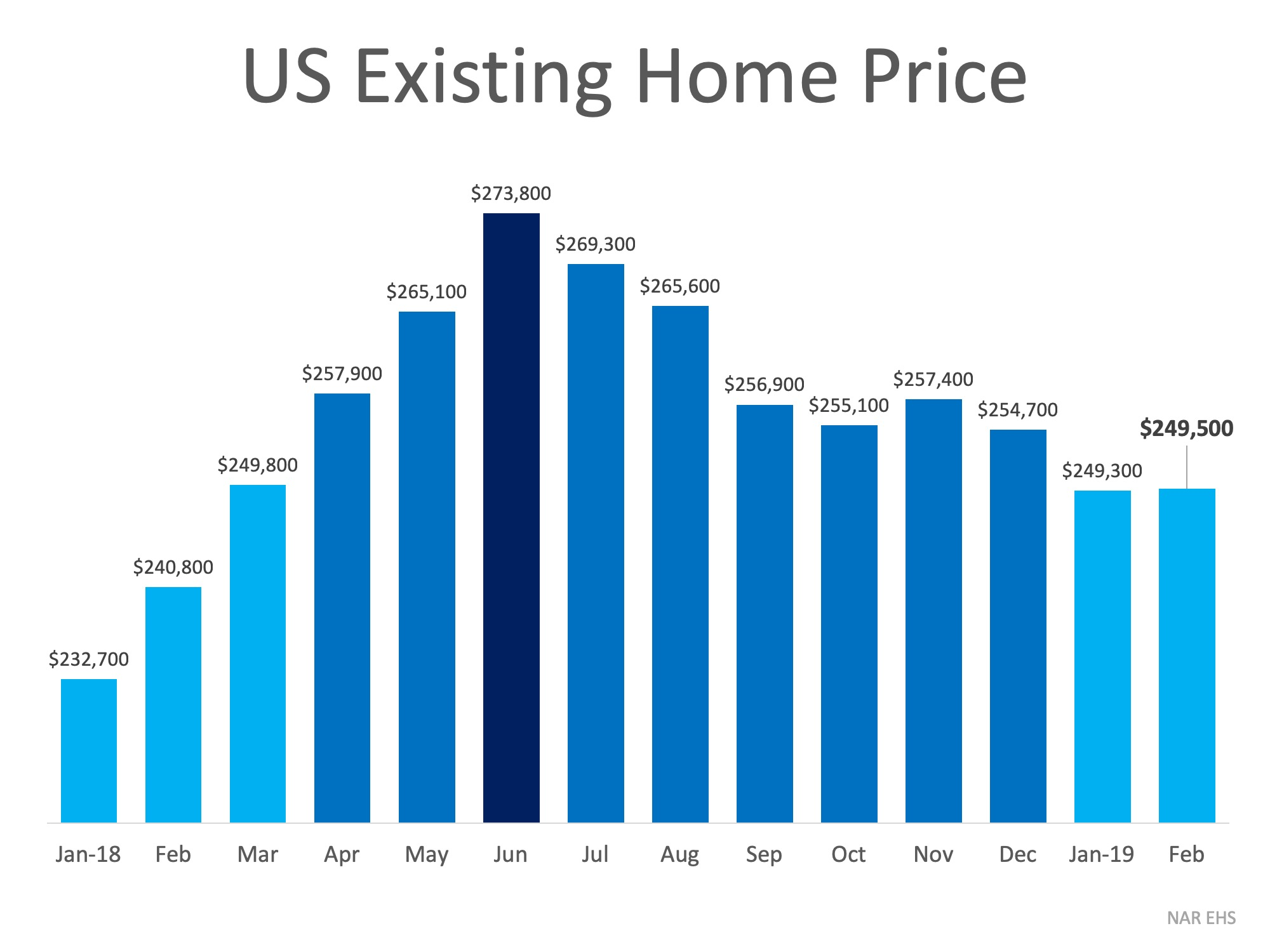 "Home Prices:    ""Price growth has been too strong for several years, fueled in part by abnormally low interest rates. A    mild deceleration in home sales and Home Price       Index growth is actually healthy   , because it will calm excessive price growth — which has pushed many markets, particularly in the West, into overvalued territory."" –    Ralph DeFranco, Global Chief Economist at Arch Capital Services Inc."