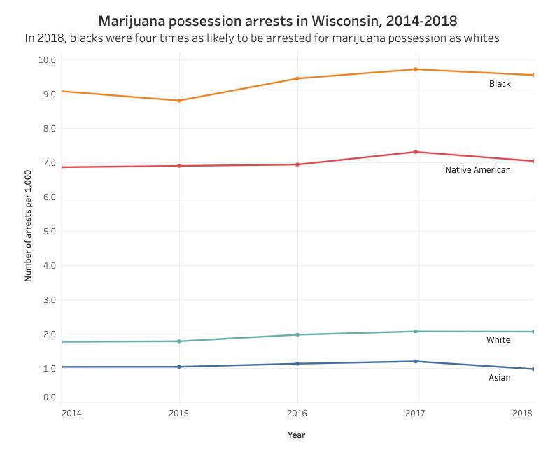 Source:  UCR Arrest Demographics, Wisconsin Department of Justice; Annual Demographic and Housing Estimates, U.S. Census Bureau   Credit:  Alisa Ivanitskaya / Wisconsin Watch