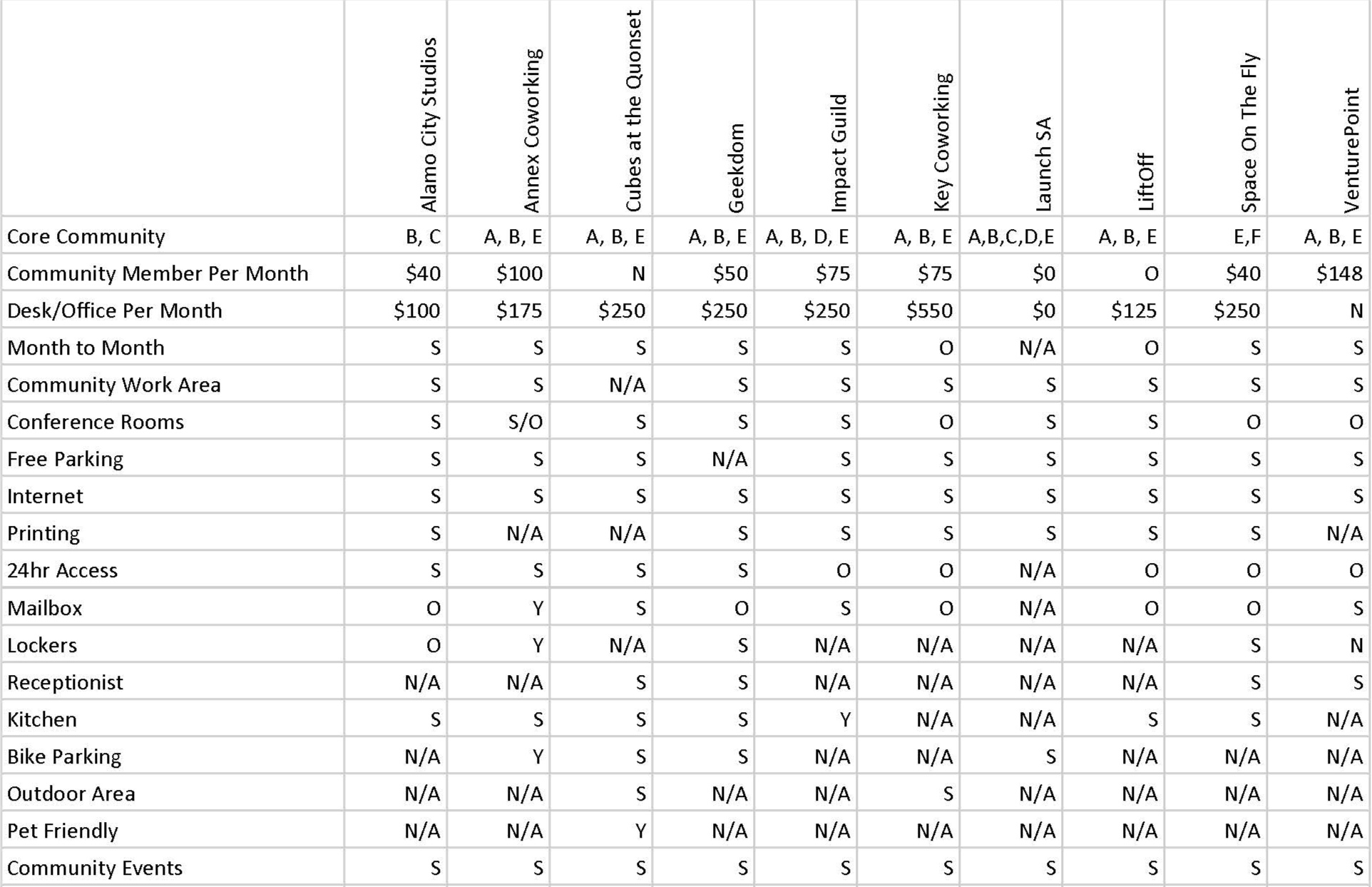 CoWorking+Chart+-+Sheet1+%282%29+-+Geekdom+Update_Page_1.jpg