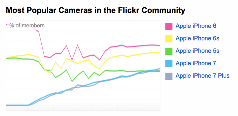 Top 5 Cameras for Users on Flickr
