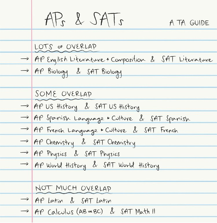 AP+and+SAT+Overlap.jpg