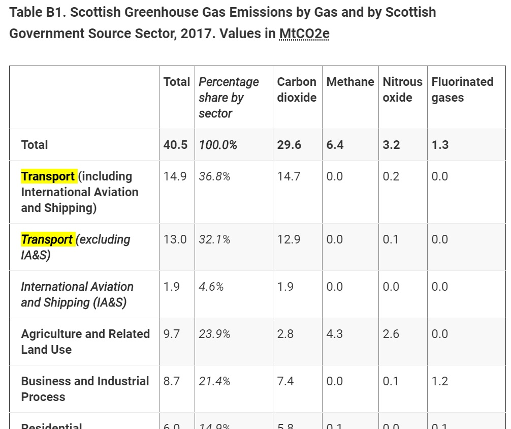 Transportation is Scotland's biggest source of climate pollution.