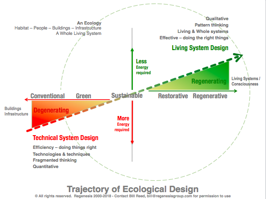 Trajectory-of-Ecological-Design.png