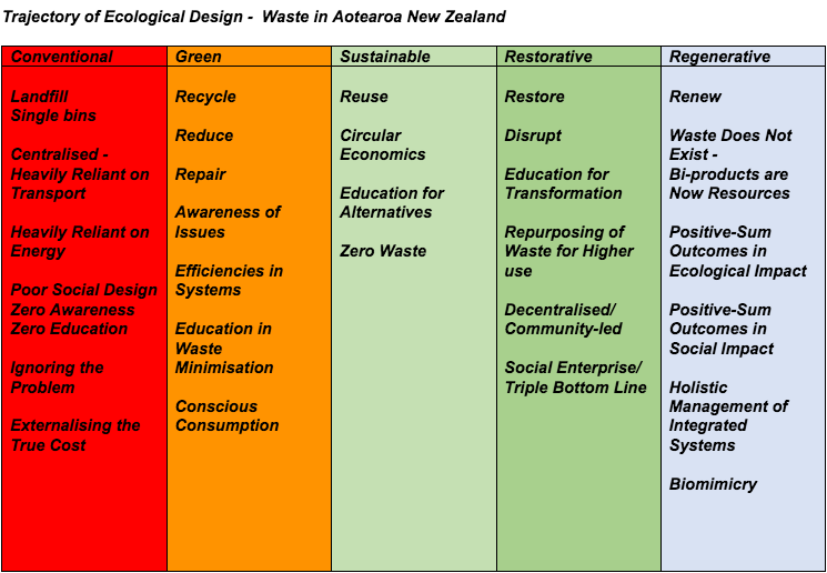 ecological design waste in New Zealand.png