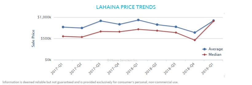 Lahaina_PriceTrends.jpg