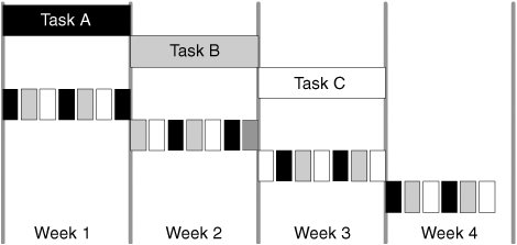 From Leading Lean Software Development - Mary Poppendieck. Four columns headed Task A, Task B, Task C and blank, with shaded rectangles inside showing things being done in weeks 1 through 4.