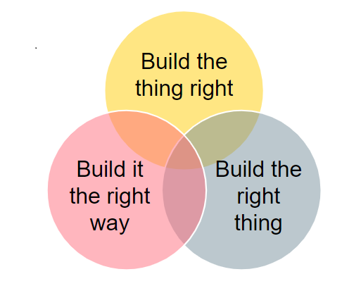 """The Three Aspects of Quality - three interlinked circles with the statements """"Build the thing right"""", """"Build the right thing"""" and """"Build it the right way""""."""