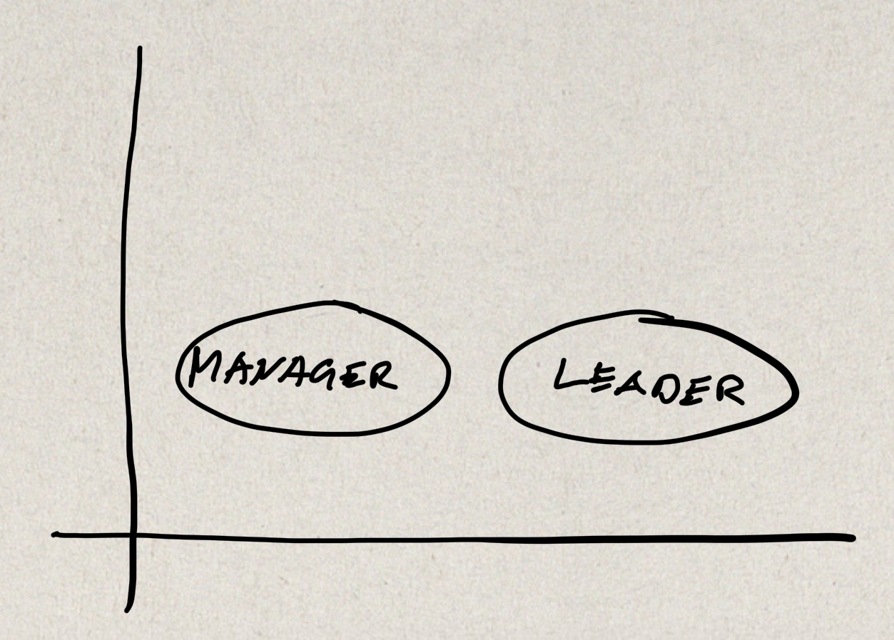 Image of intersecting axes with the word Manager in a circle on the left and the word Leader in a circle on the right.