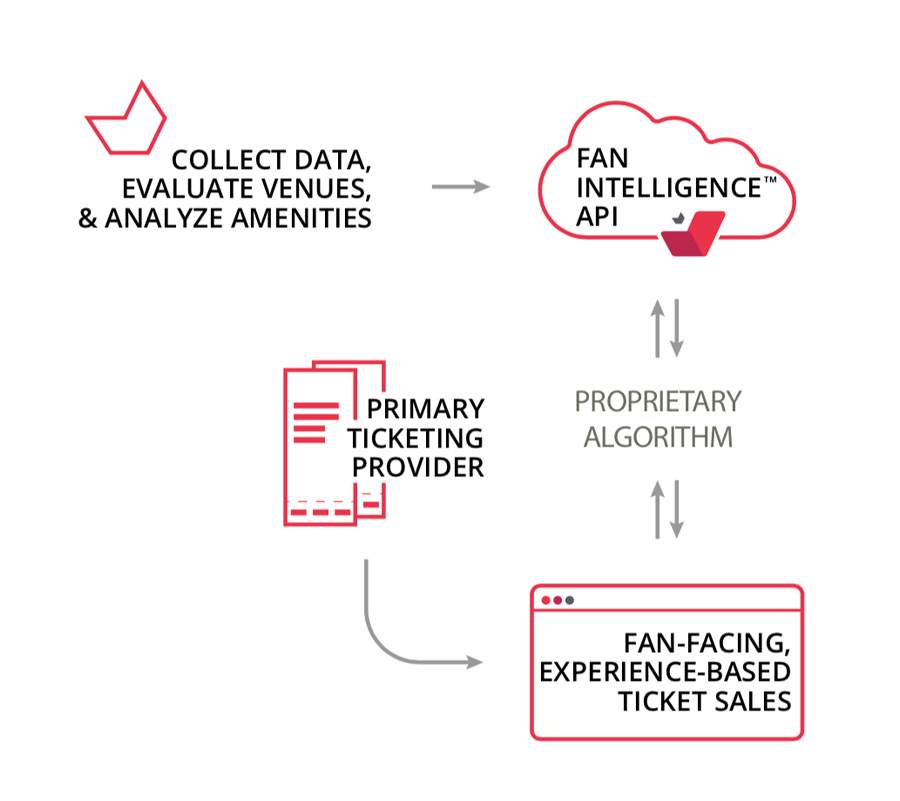 Fan Intelligence™ API - Through advanced AI & Machine Learning, IdealSeat collects 450+ million data points about your team, venue & fans that are used to build a customized Sales Dashboard for your ticketing staff and a Customer Facing Platform that integrates directly onto a team's website and ticketing system.
