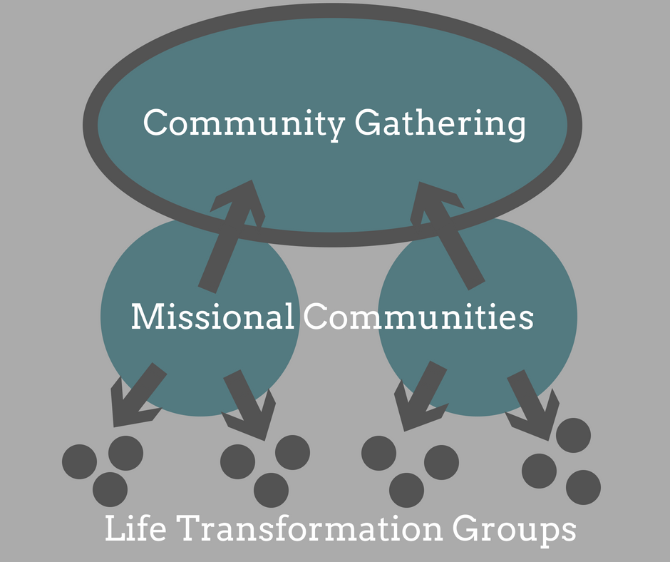 Missional Community Diagram.png