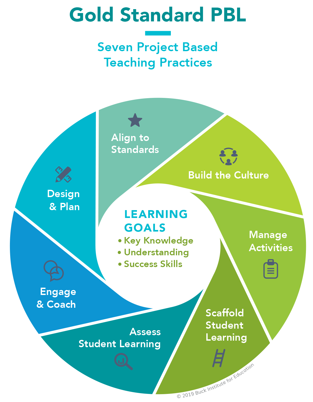 https://www.pblworks.org/what-is-pbl/gold-standard-teaching-practices