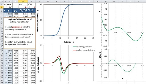 In PhasePot, the evolution of structural and chemical order parameters (i.e. phase-field variables) is simulated based on similar (Allen-Cahn) formulations as used in the above simple example. Both geometric and thermodynamic formulations are available in the standard module of the software