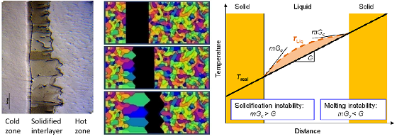 Simulation of formation of morphological instabilities on both solidifying and melting fronts during transient-liquid-phase diffusion bonding of aluminium with copper interlayer  [5]