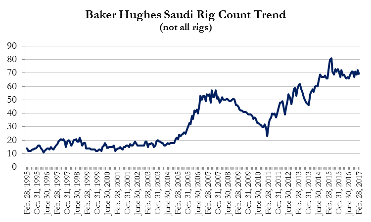 Source: Baker Hughes International Rotary Rig Count, not all rigs