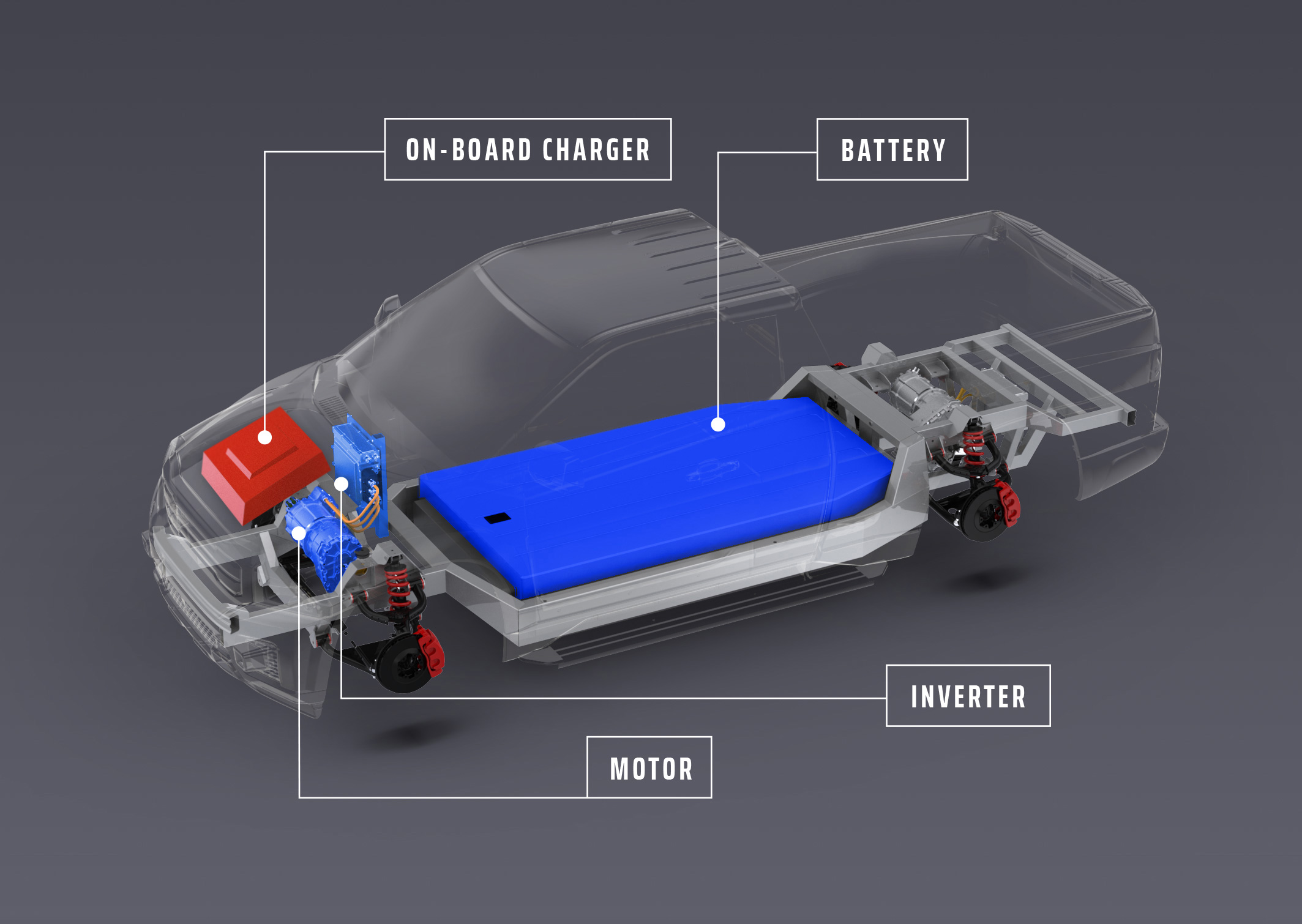 THE powertrain Explained - Powertrains consist of a motor, battery, and an inverter which:• converts battery energy from DC to AC for the motor• controls motor speed• captures energy from regenerative braking to recharge the batteryAll existing electric vehicles require heavy, bulky and expensive on-board chargers.