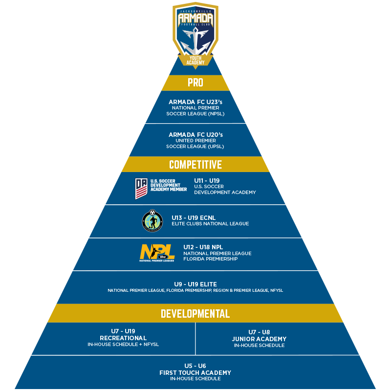 BOY'S PLAYER PATHWAY PYRAMID