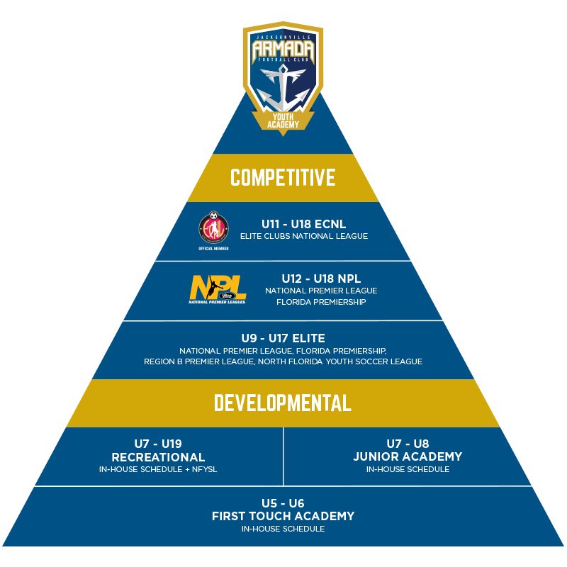 GIRL'S PLAYER PATHWAY PYRAMID
