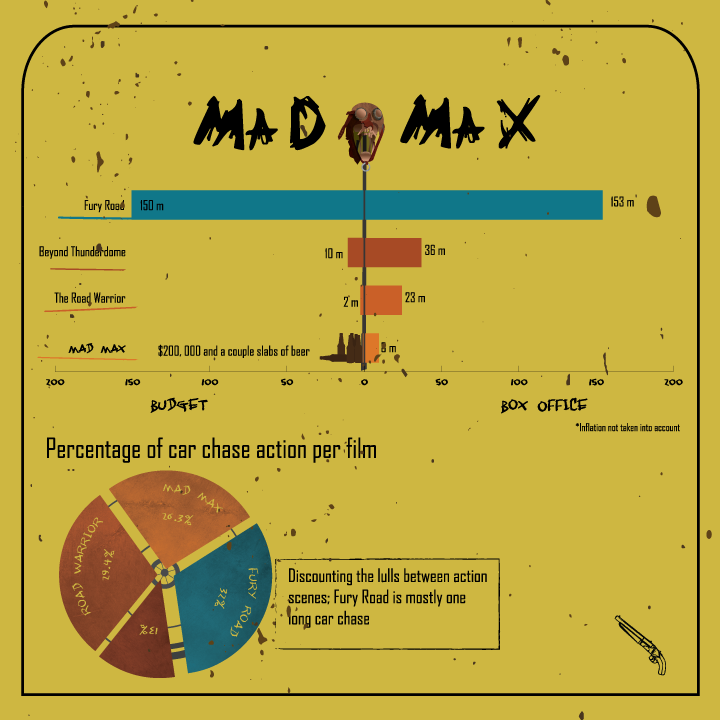 Mad Max Infographic