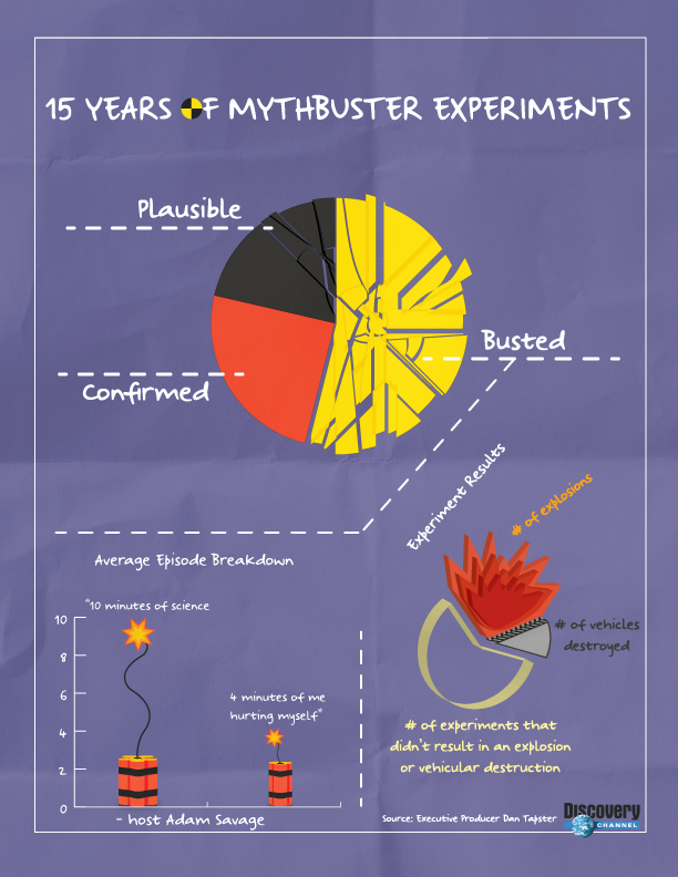 15 Years of Mythbuster Experiments
