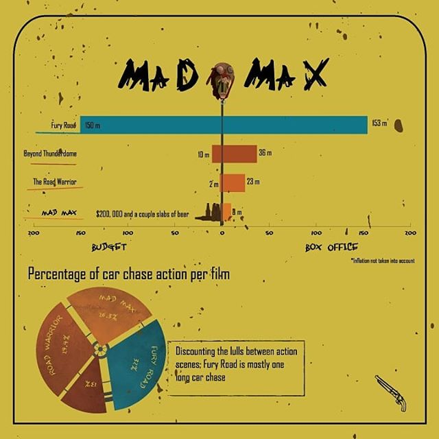 Facts ONLY.  From an infographic on the Mad Max franchise. . . . #infograph #infographic #piechart #informationdesign #madmax #georgemiller #madmaxfuryroad #adobeillustrator #illustration #artistsoninstagram #graphicdesign