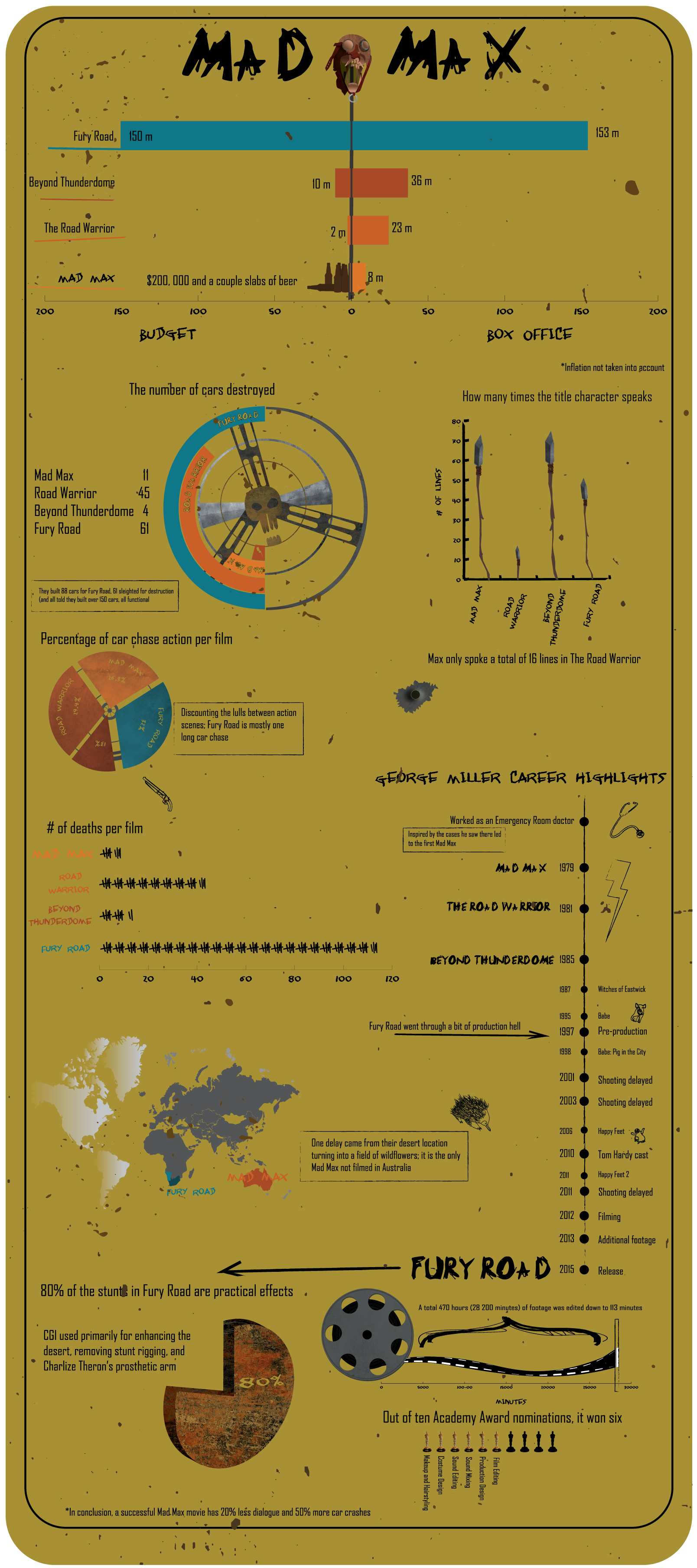 Mad Max - Mad Max Infographic | A look at the numbers behind the Mad Max film franchise.