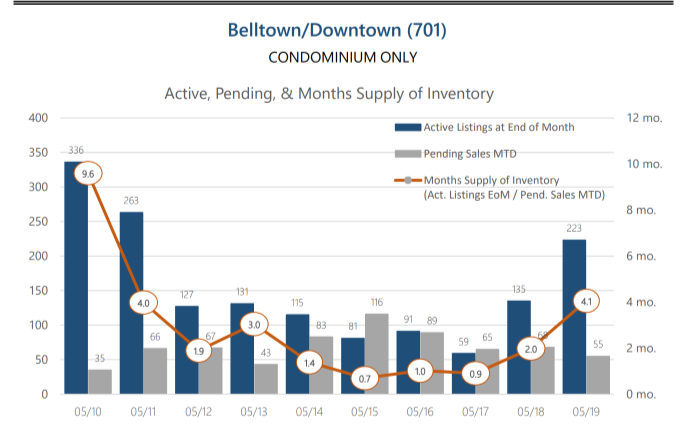 Downtown Condos - Downtown condos are struggling with inventory now at a 4 month supply! A sellers market is 1-3 months supply and downtown has officially balanced to a more even market now favoring buyers. It's more important than ever to price your condo to sell! Or plan to hold onto it.
