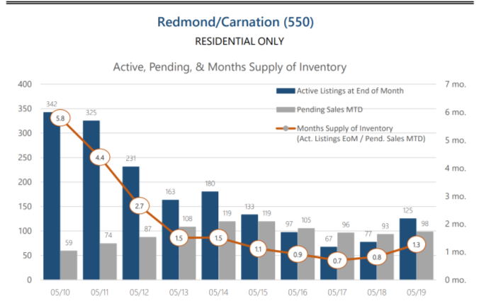 Redmond Market - I'm watching some specific Redmond neighborhoods for buyers who know exactly what they want… it just hasn't come one the market yet and things are still at a low 1.3 months of inventory.
