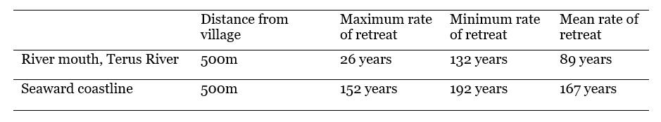 coastline retreat rates.png