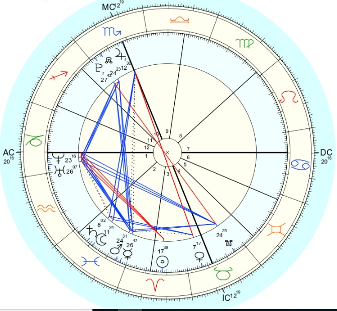 Birth chart: Kat  Placidus houses, true node  Source of birth information: Hospital record