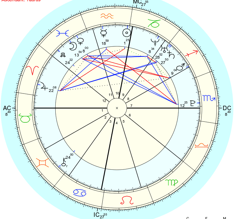 Birth chart: Jupiter12th  Placidus houses, true node  Source of birth information: Chart has been rectified to an exact birth time by a professional astrologer (not me). Before rectification, birth information was supplied by the native's mother, who gave a one hour window for time of birth.