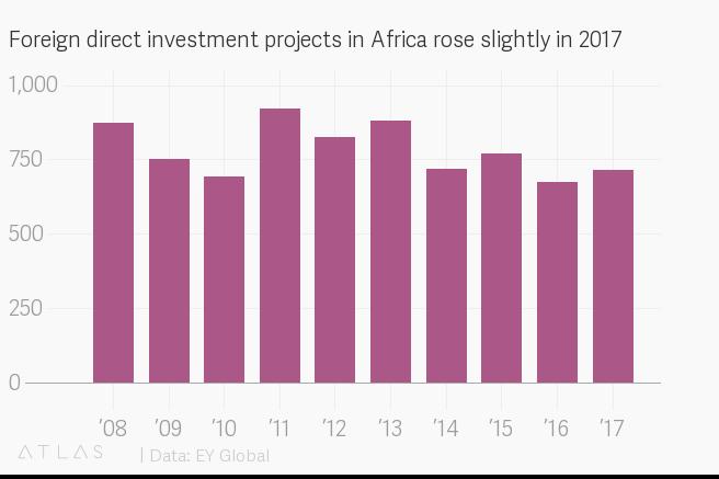 China FDI in Africa.png