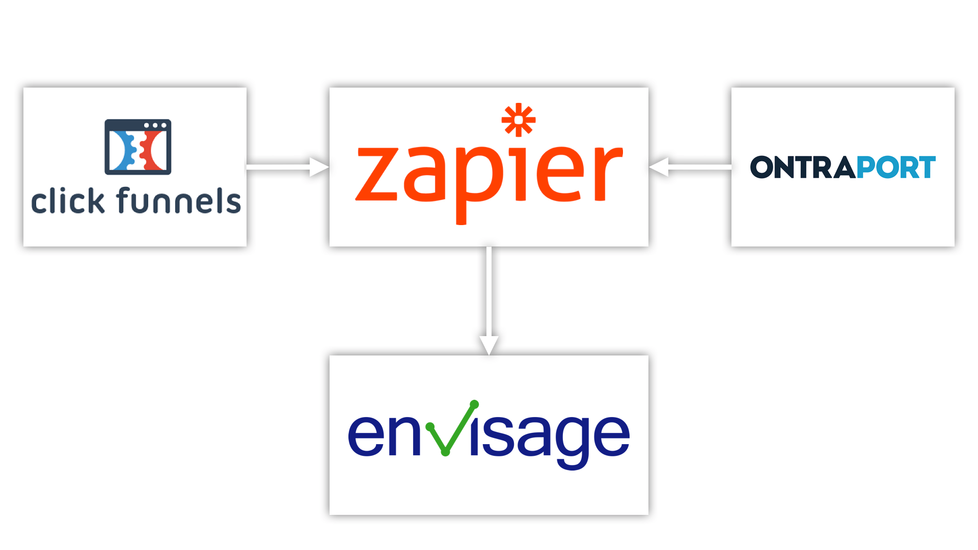 zapier - landing pages and automation.png
