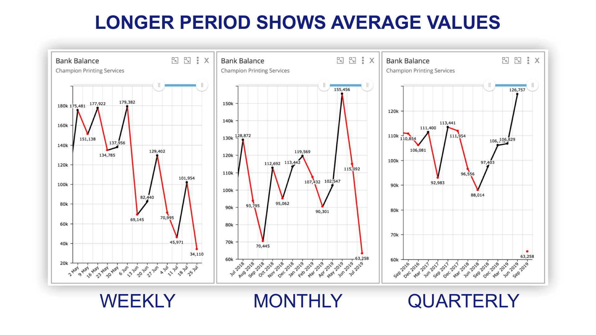 show average weekly monthly quaterly.png