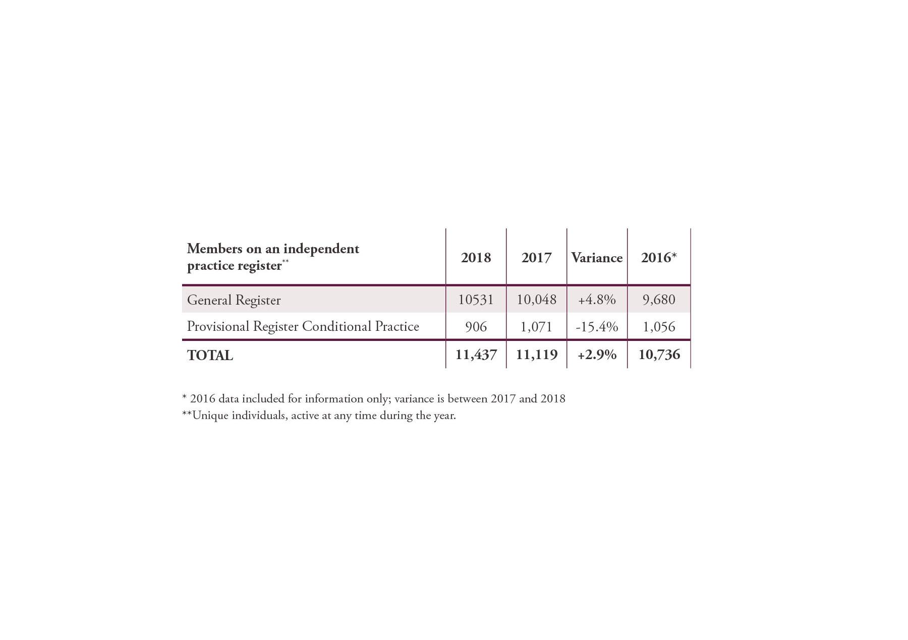 CPSA_AnnualReport_Tables_032919-02.jpg
