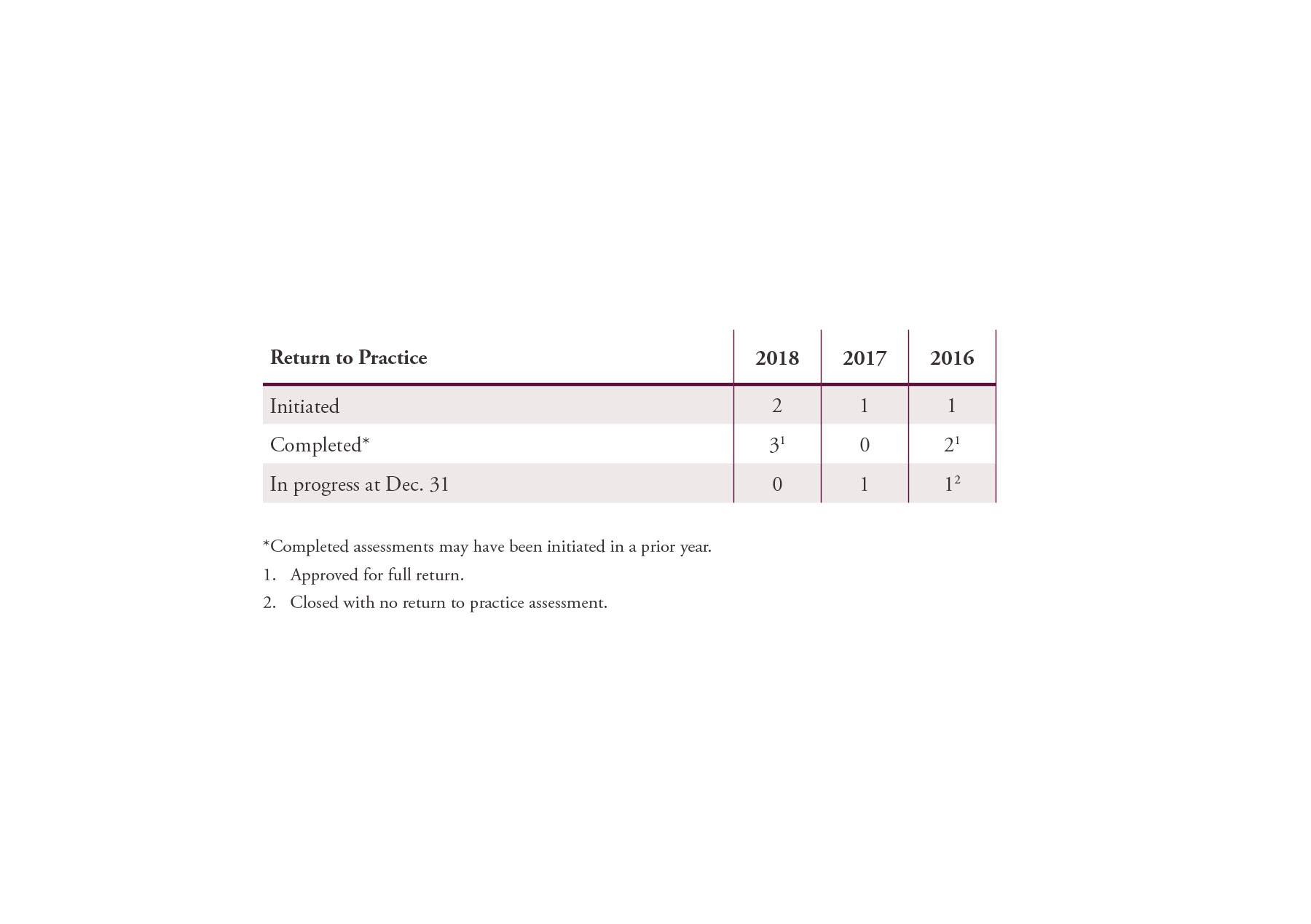 CPSA_AnnualReport_Tables_032919-09.jpg