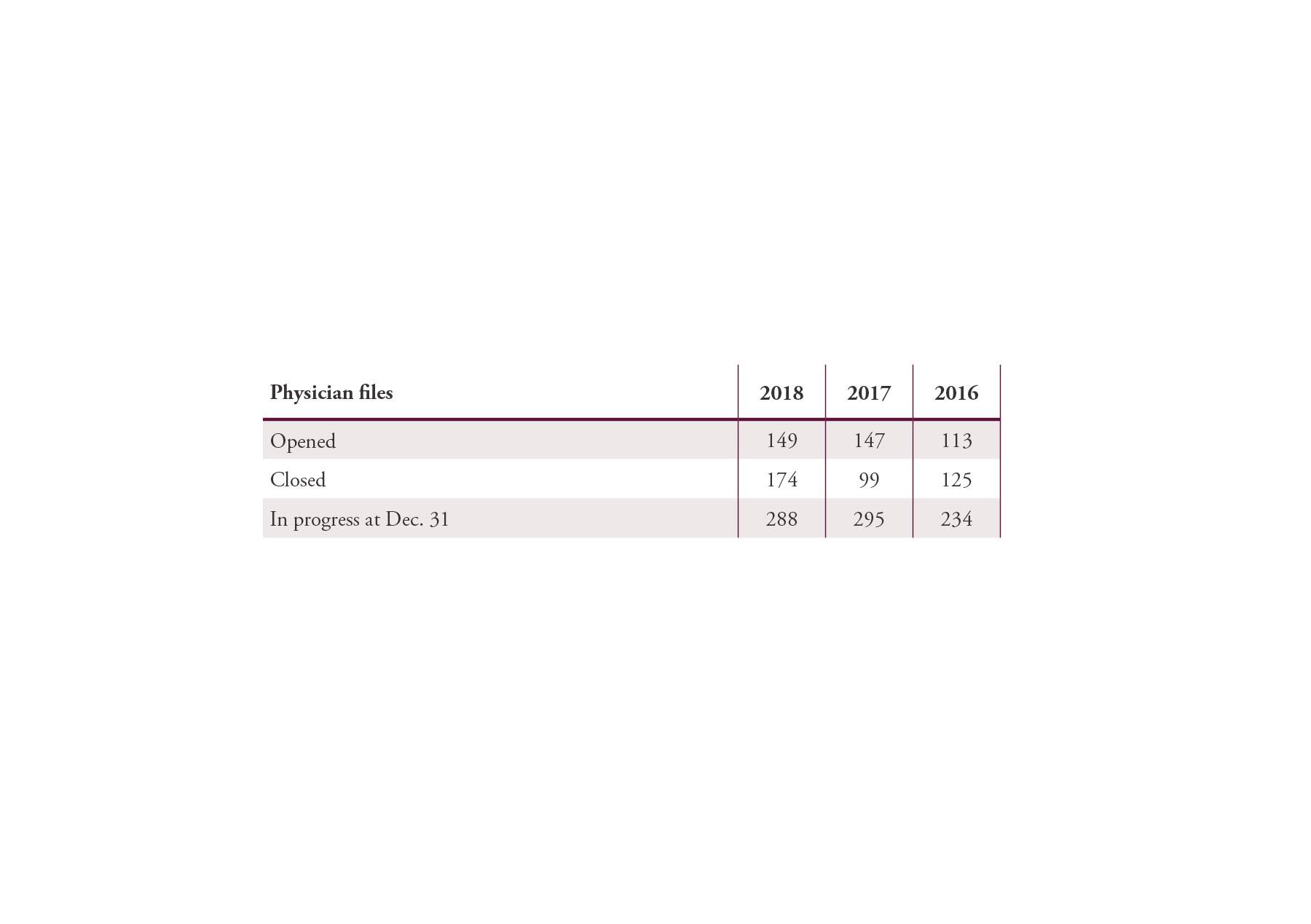 CPSA_AnnualReport_Tables_032919-24.jpg