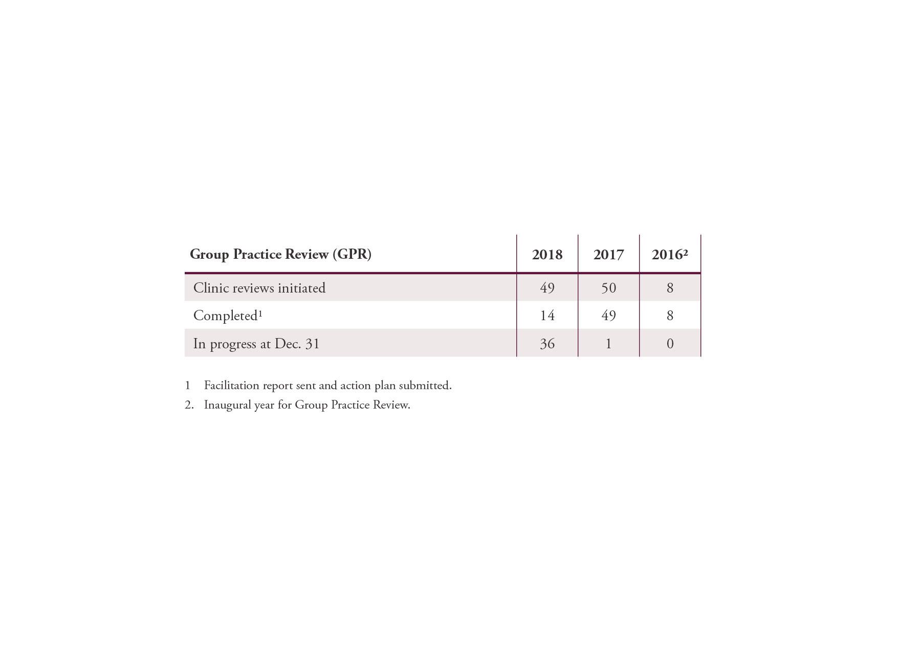 CPSA_AnnualReport_Tables_032919-16.jpg
